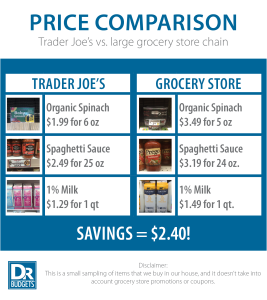 Food Price Comparison